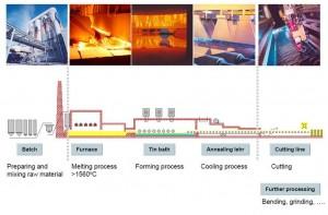 Ứng dụng vòng bi và gối bi chịu nhiệt cho nghành sản xuất kính nổi
